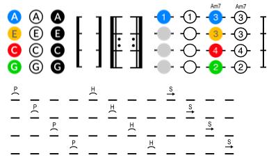 Example ukulele tablature notes and chords